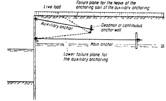 Anchored Vertical Sheet Pile Bulkhead