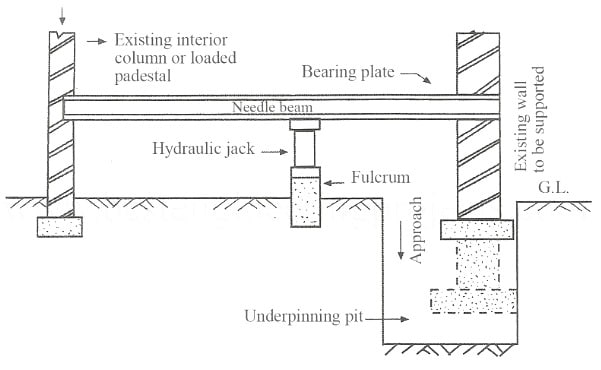 Cantilever Needle Beam Underpinning Method