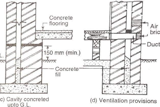 What is a Cavity Wall? Construction and Advantages of Cavity Walls