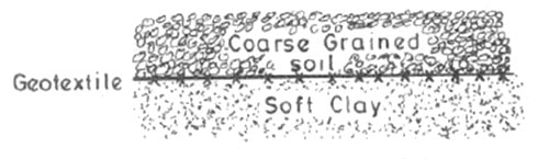 Geosynthetics for Separation of Soil Layers