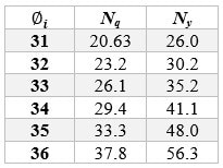 Values for for different soil friction