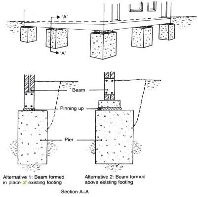 Pier and Beam Underpinning Method