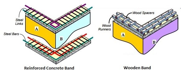 reinforced-concrete-and-wooden-band
