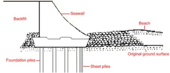 Seawall with Curved Face Configuration