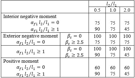 Column strip moment, percent of total moment at the critical section
