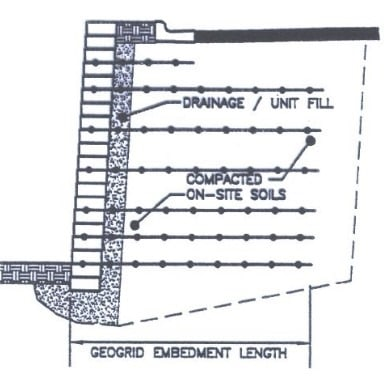 Typical Arrangement of Geogrids in Retaining Walls