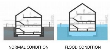 Buoyancy Rafts or Hollow Box Foundation in Case of Flood