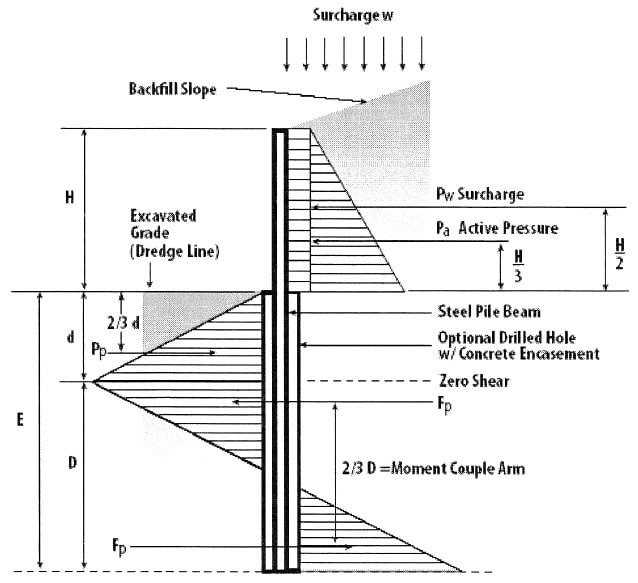 Various forces acting on cantilevered soldier pile