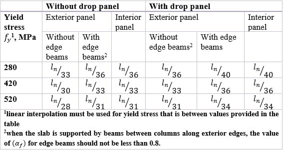 Minimum thickness of slabs without interior beams