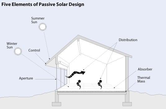 Elements of Passive Solar Building
