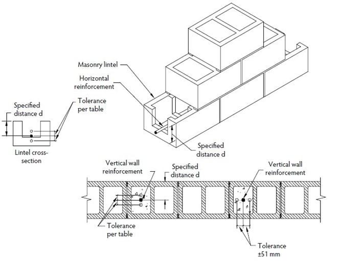 Tolerances for Reinforcement Placement