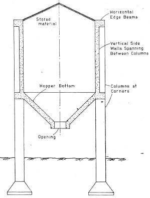 Structural Elements of a bunker