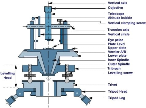 Theodolite Parts and Functions