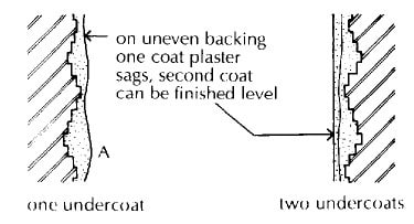 Advantages of Two Under Coat of Plaster