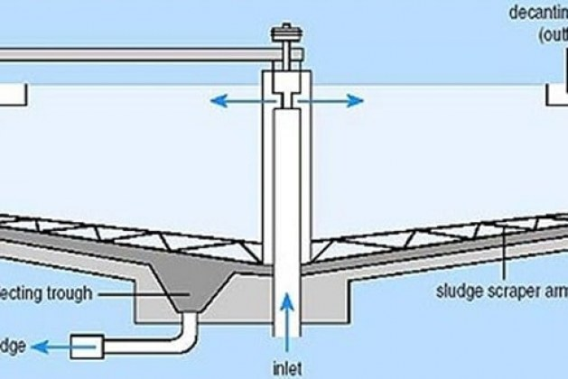 Different Types of Sedimentation Tanks used in Water Treatment