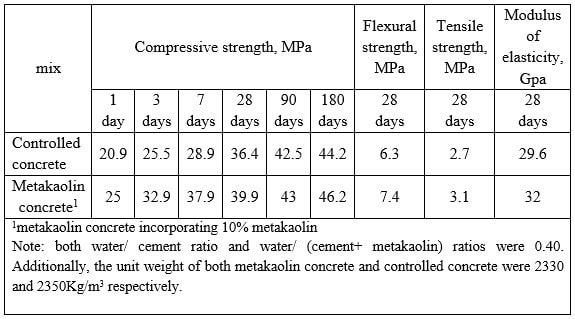 Mechanical properties of both concrete incorporating metakaolin and controlled concrete