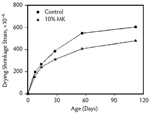 Drying Shrinkage of Controlled Concrete and Metakaolin Concrete