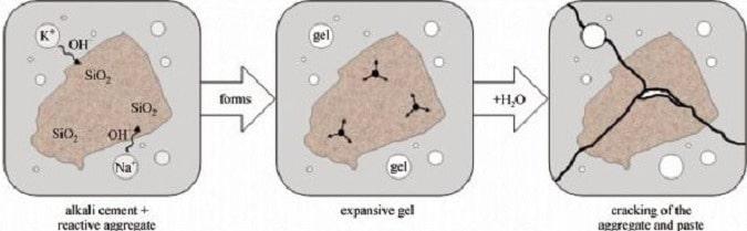 Progresses of Alkali Aggregate Reactions in Concrete