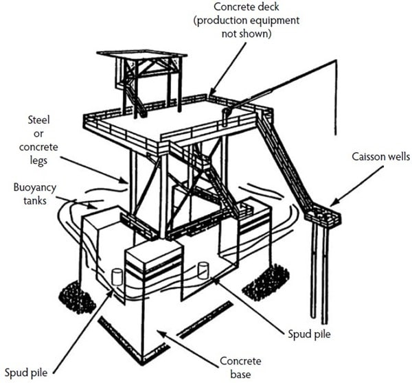 Bottom-Founded Offshore Concrete Structure