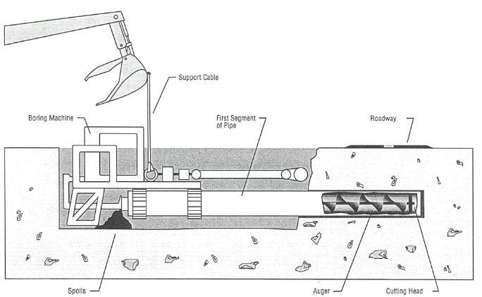 Trenchless Construction Methods - Horizontal Augur Boring