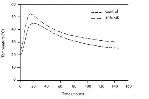 Generation of Heat in Controlled Concrete and Concrete Incorporating Metakaolin