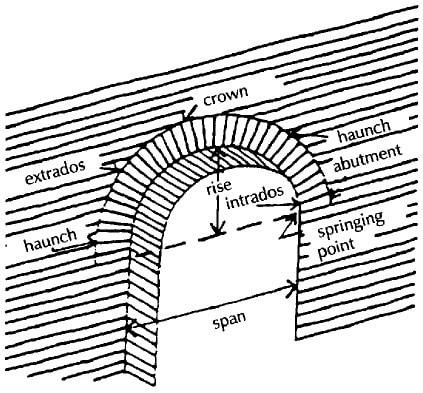 Semicircular Arch