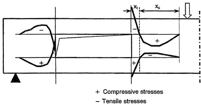 Vertical Stresses Developed by Vertical Loads in Prestressed Concrete Beam Openings