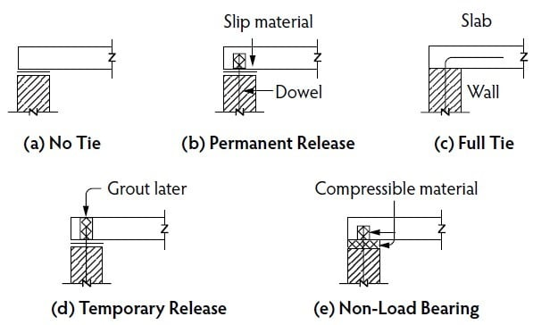 Wall-Slab Release Types