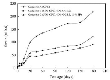 Durability of Concrete with GGBFS