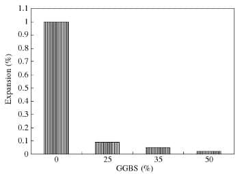Sulphate Resistance of Concrete with GGBFS