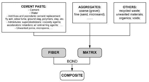 Fiber Reinforced Cement (FRC Composites) Matrix