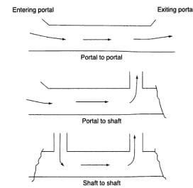 Longitudinal Ventilation in Tunnels
