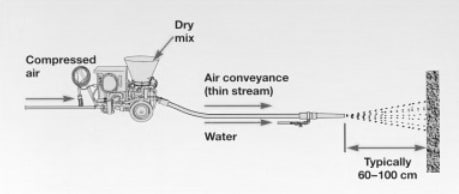 Dry Process Equipment and Application for Sprayed Concrete Mix