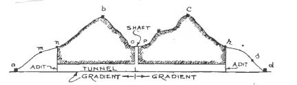 Surface Alignment and the provision of grade for the tunnel