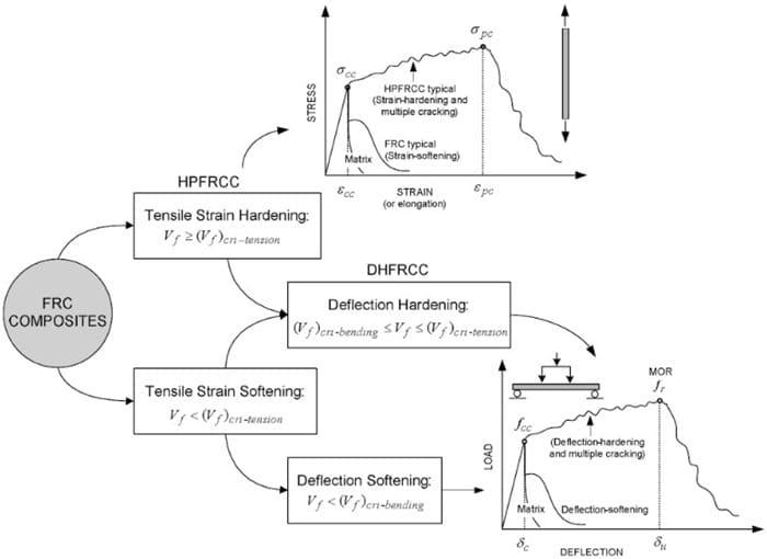 Volume of Fibers for Strain Hardening of Fiber Reinforced Cement