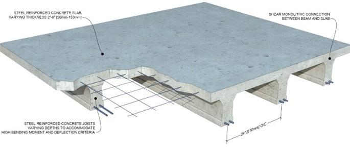 Details of Reinforced Concrete Slabs