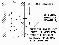 Effective Embedment Length of Bent Bar Anchorage