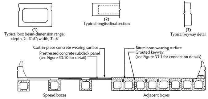 Prestressed Box Beam for Bridge Construction