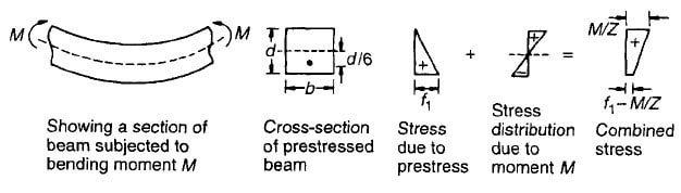Prestressed Masonry Applied Moment