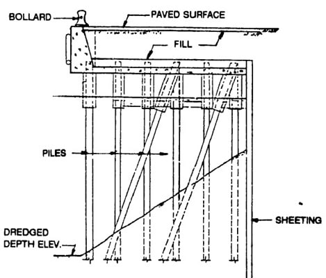 Relieving Wharf Structure Type