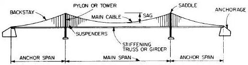 Suspension Bridge Parts