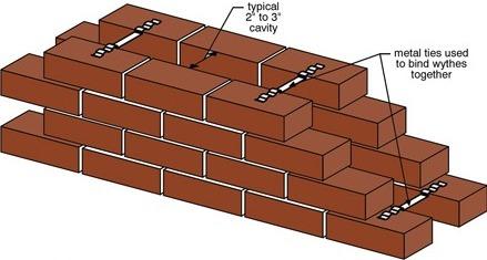 Cavity Masonry Wall