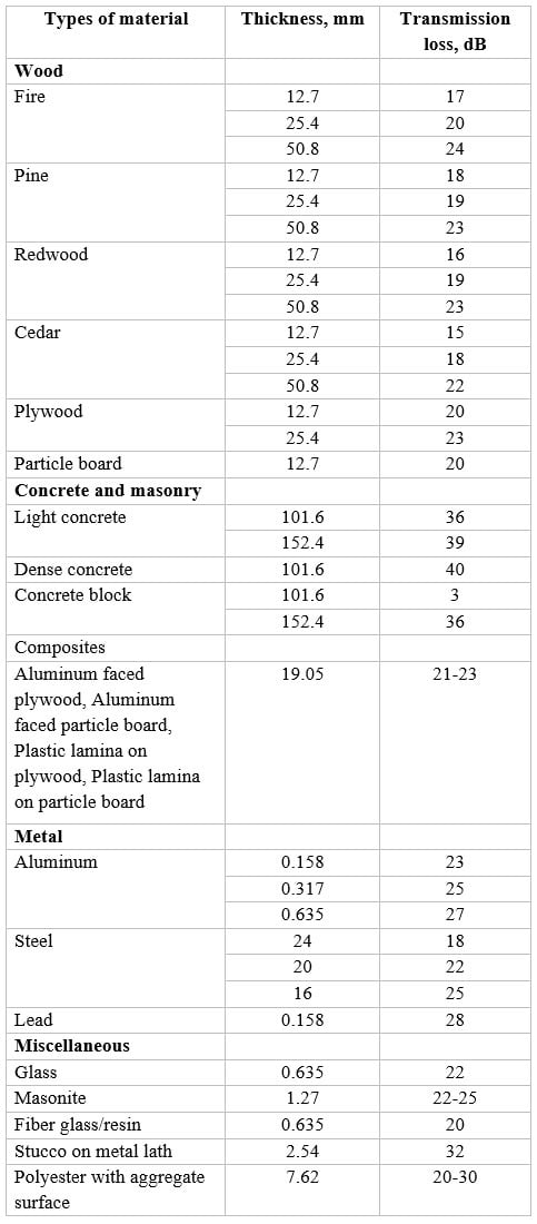 Transmission Loss for Different Type of Material Barrier