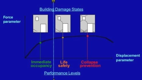 Different Performance Levels in Performance Based Design