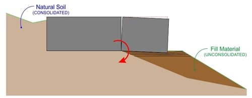 Foundation on Filled Ground
