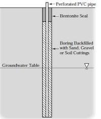 Groundwater level determination