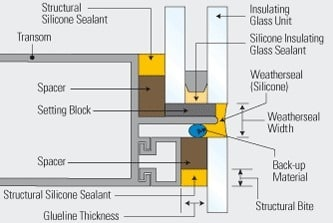 Details of Structural Silicone Glazing