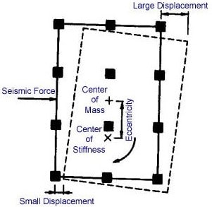 Center of Mass and Center of Stiffness in a Structure