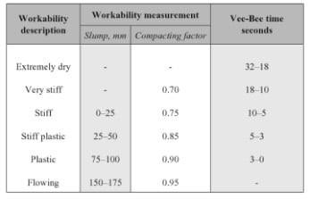concrete-workability-tests-comparison