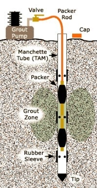 Tube-a-Manchette Used for Grouting in Soils